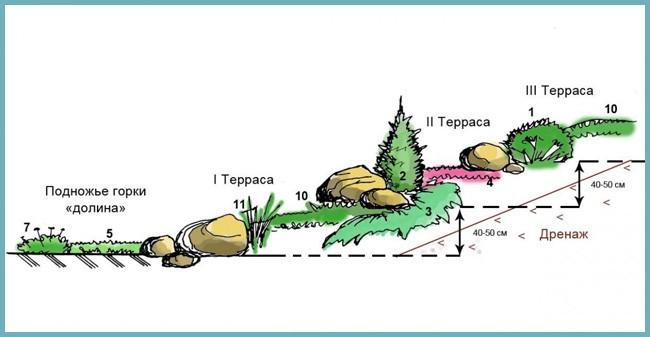 проектирование альпийской горки