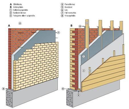 Как утеплить кирпичные стены без обшивания гипсокартоном?